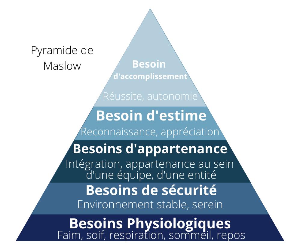 Pyramide Maslow- REVENTIS
